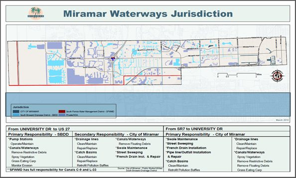 Miramar Waterways Jurisdiction Map with Bodies of Water