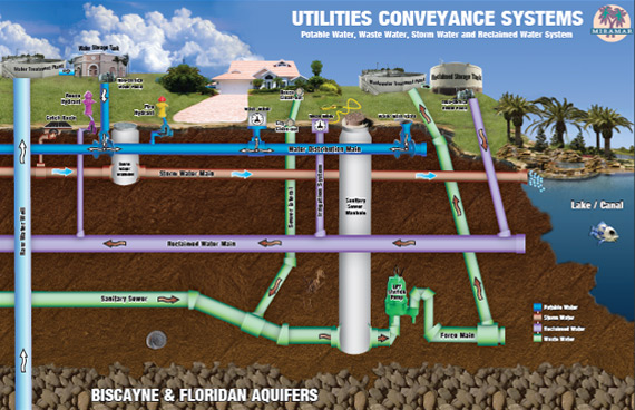 Diagram Showing Underground Utility Pipes