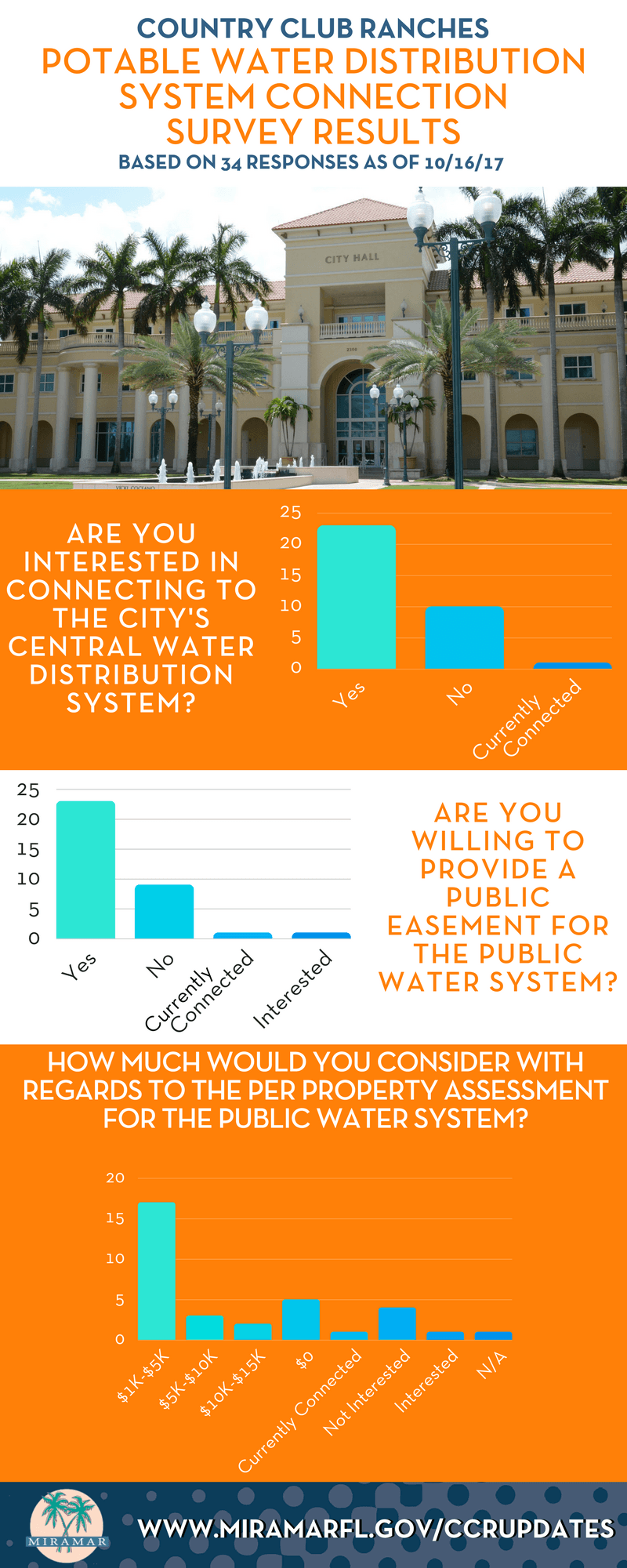 CCR POTABLE WATER DISTRIBUTION SYSTEM CONNECTION SURVEY RESULTS 10172017 (3)
